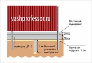 Забор с ленточным фундаментом в Пушкино