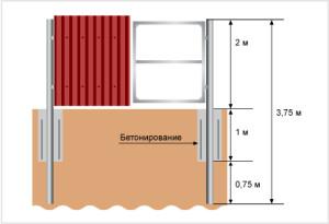 Установка усиленных ворот с бетонированием столбов