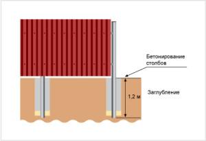 забор из профнастла с бетонированием столбов