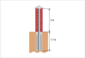Забор офрмленный облицовочным кирпичом